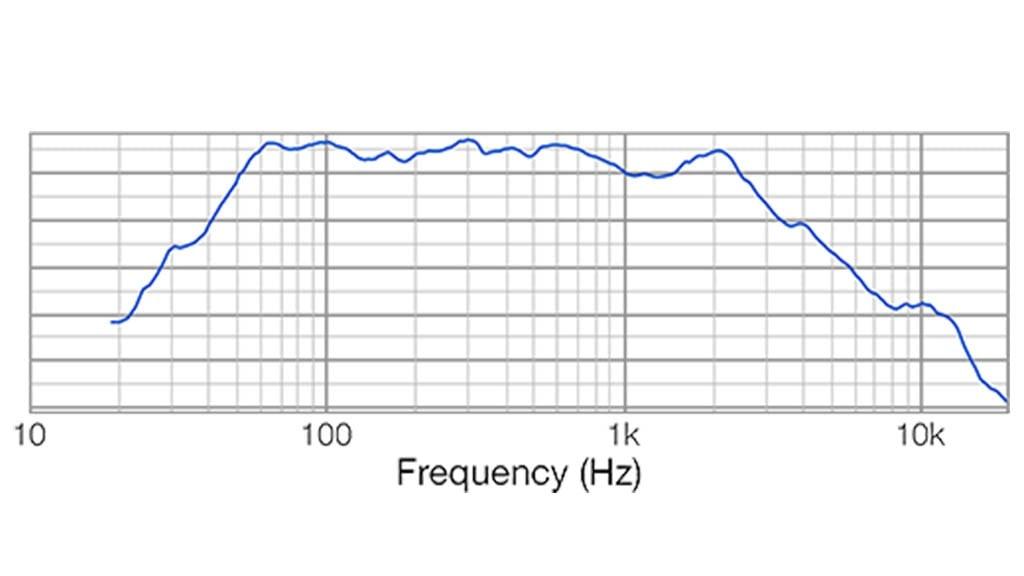 Apt SC12.2 Sub cabinet - 40Hz – 400Hz