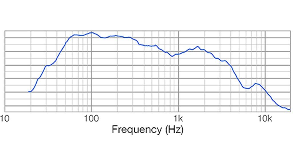Apt SC15.1 Sub cabinet - 40Hz – 400Hz