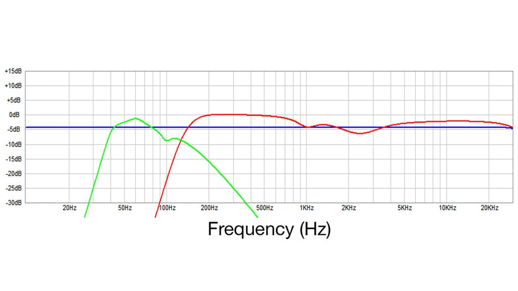 CLF125A compact active system - 40Hz –20KHz