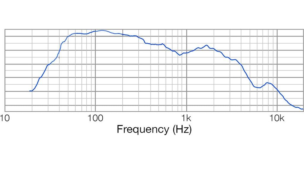 Apt SC10.2 Sub cabinet - 40Hz – 400Hz