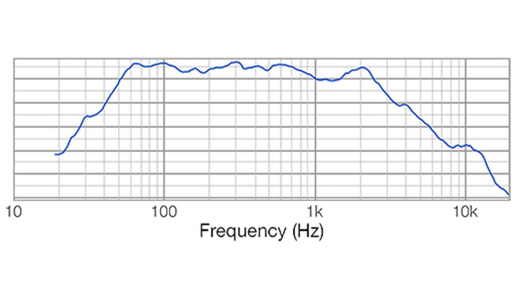 Apt SC12.1 Sub cabinet - 50Hz – 600Hz