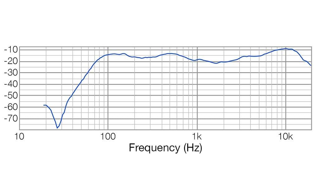 Apt-SM12A Stage wedge - 65Hz – 19KHz