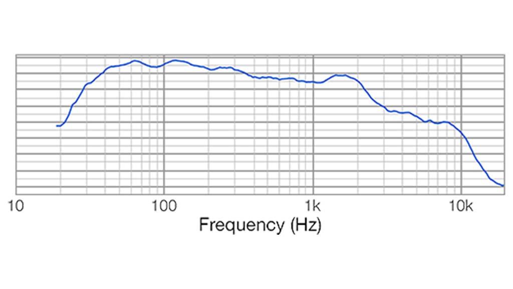 Apt SC 18.1MK2 Sub cabinet - 32Hz – 175Hz
